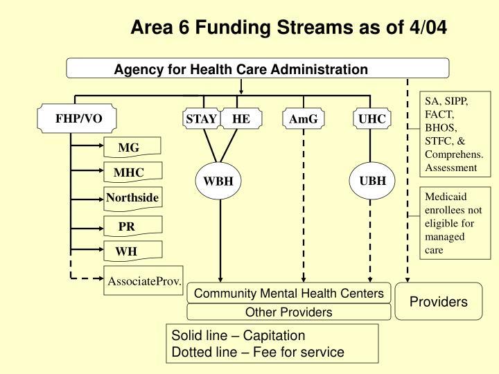 Area 6 Funding Streams as of 4/04