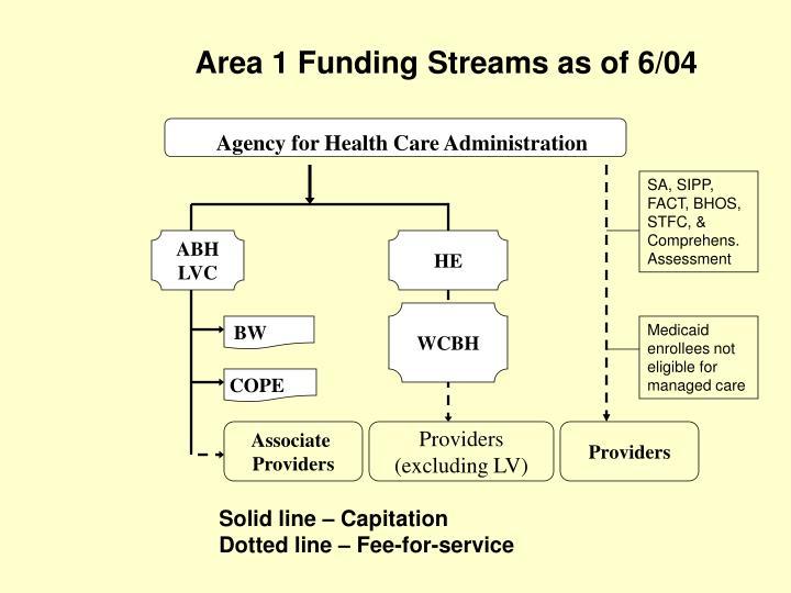 Area 1 Funding Streams as of 6/04