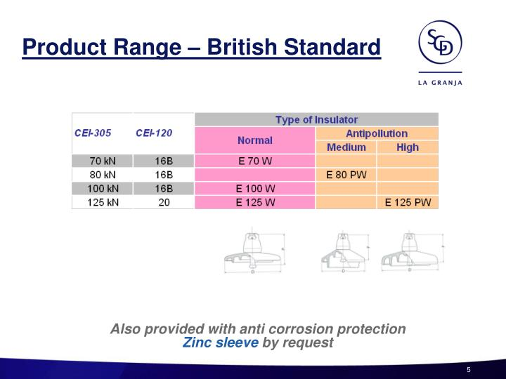 Product Range – British Standard