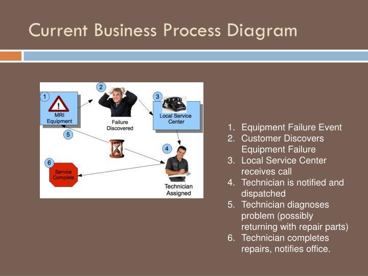 Current Business Process Diagram
