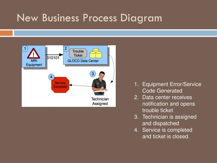 New Business Process Diagram