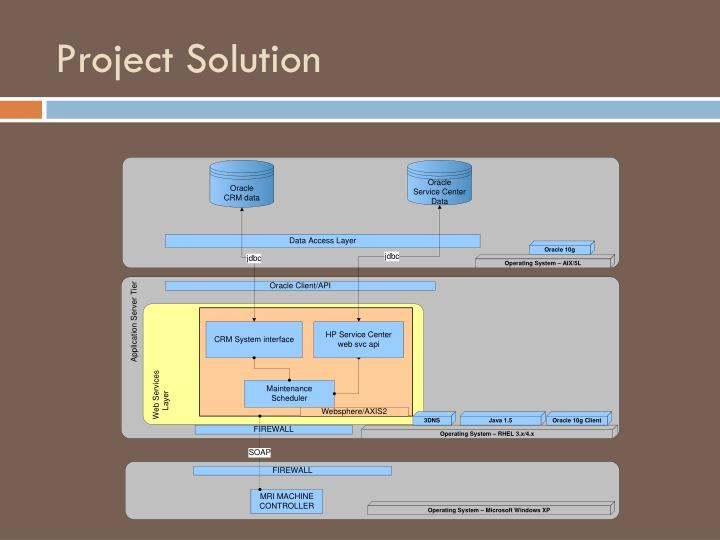 Project Solution
