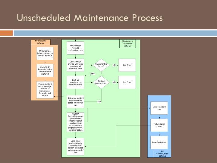 Unscheduled Maintenance Process
