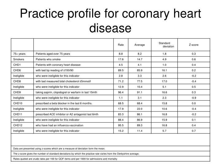 Practice profile for coronary heart disease