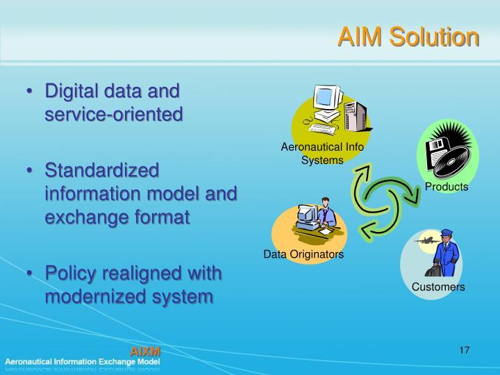 AIM Solution