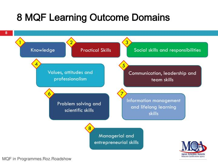 8 MQF Learning Outcome Domains