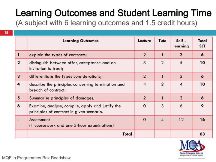 Learning Outcomes and Student Learning Time
