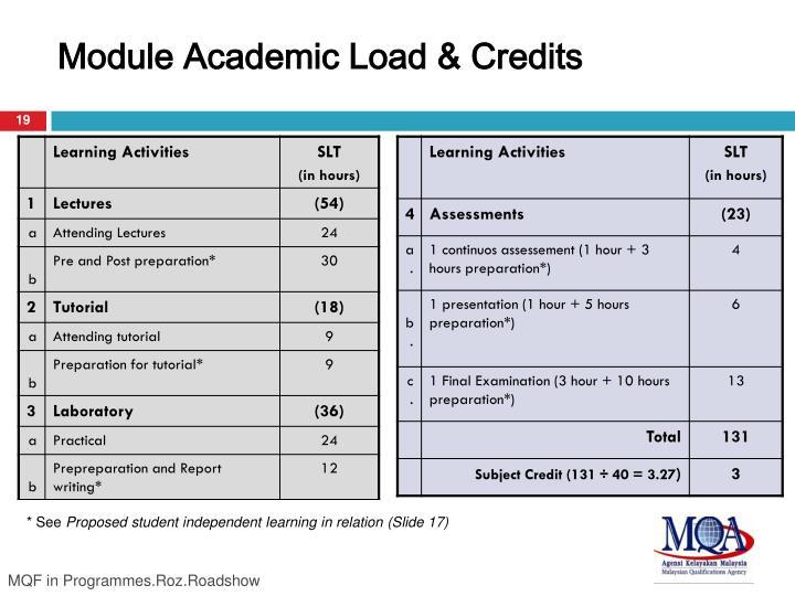 Module Academic Load & Credits