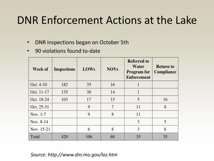 DNR Enforcement Actions at the Lake