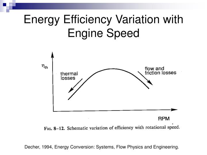Energy Efficiency Variation with Engine Speed
