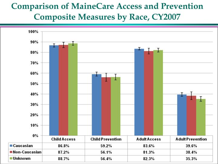 Comparison of MaineCare Access and Prevention Composite Measures by Race, CY2007
