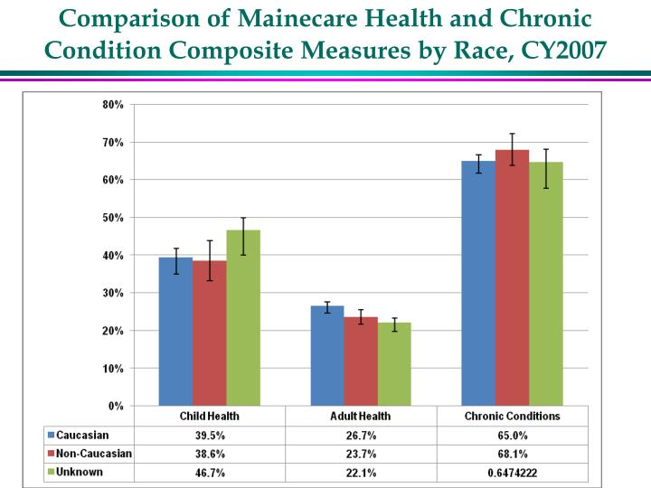Comparison of Mainecare Health and Chronic Condition Composite Measures by Race, CY2007