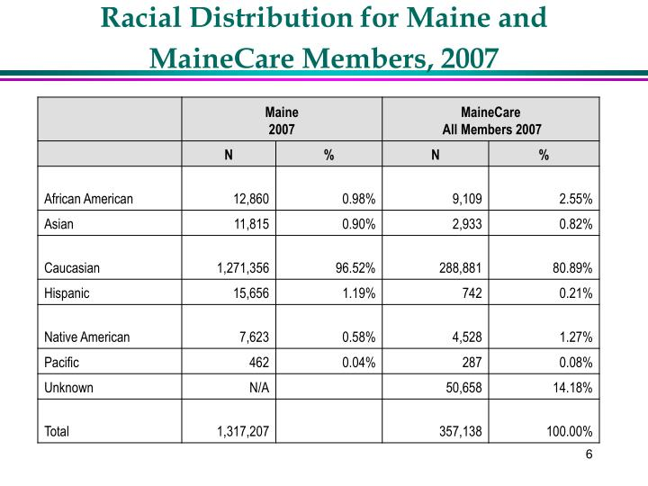 Racial Distribution for Maine and MaineCare Members, 2007