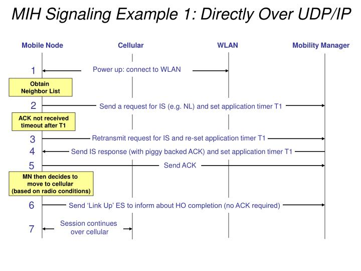 MIH Signaling Example 1: Directly Over UDP/IP