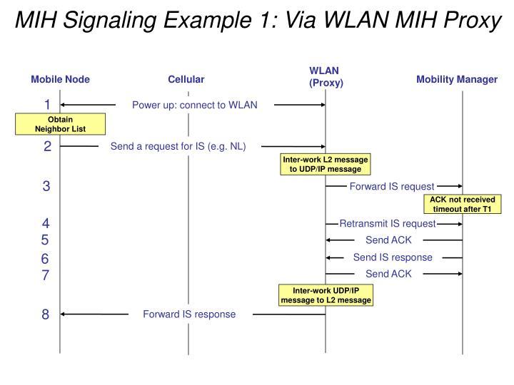 MIH Signaling Example 1: Via WLAN MIH Proxy