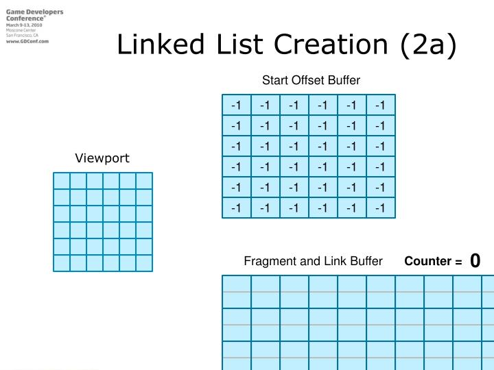 Linked List Creation (2a)