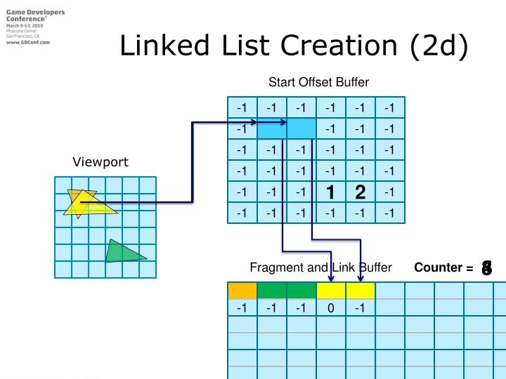 Linked List Creation (2d)
