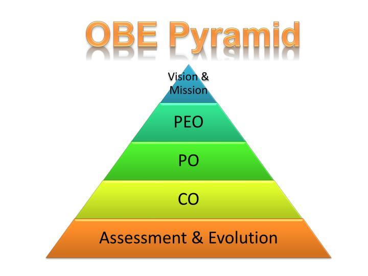 OBE Pyramid