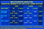 multivariate analysis survival benefit of crt d by lbbb status