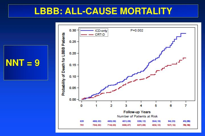 LBBB: ALL-CAUSE MORTALITY