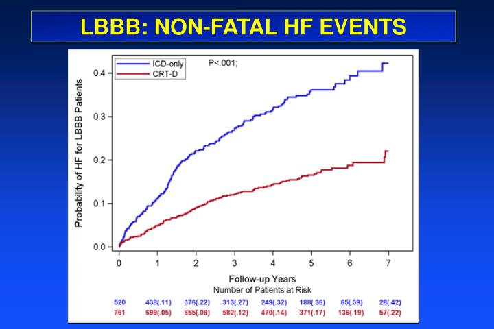 LBBB: NON-FATAL HF EVENTS