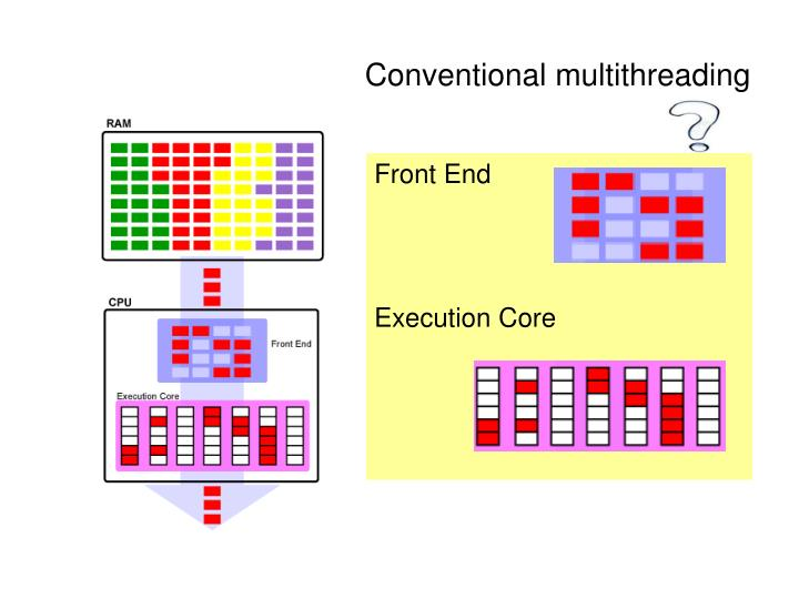 Conventional multithreading