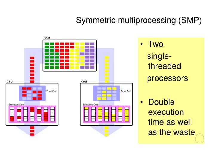 Symmetric multiprocessing (SMP)