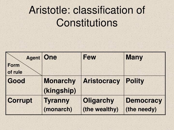 Aristotle: classification of Constitutions