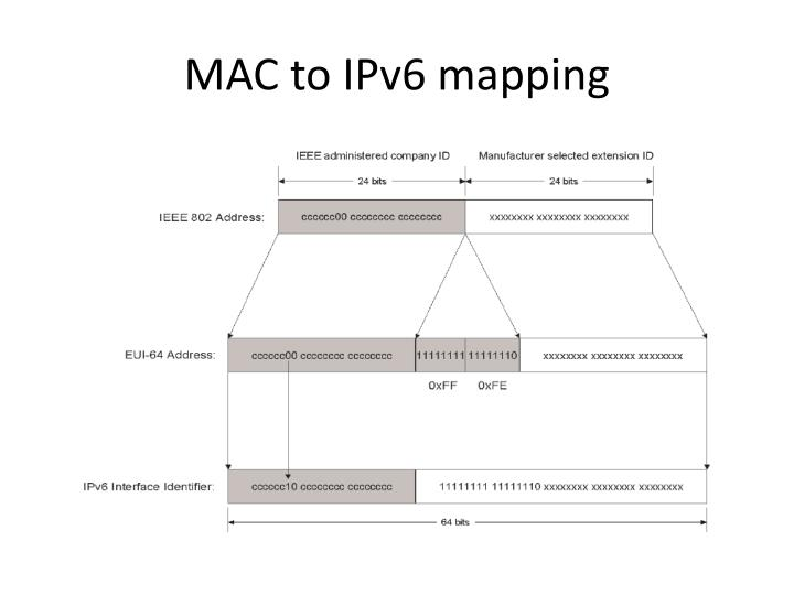 MAC to IPv6 mapping