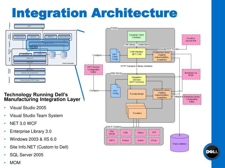 Integration Architecture