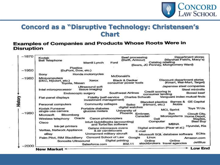 """Concord as a """"Disruptive Technology: Christensen's Chart"""