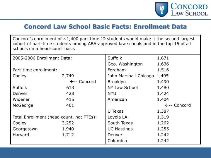 Concord Law School Basic Facts: Enrollment Data
