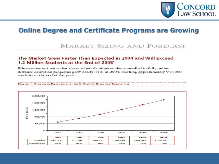 Online Degree and Certificate Programs are Growing