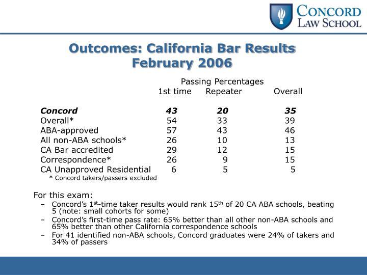 Outcomes: California Bar Results