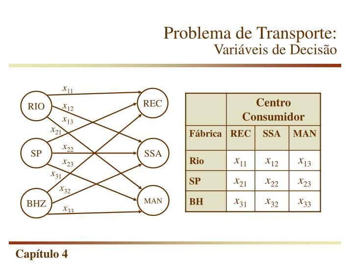 Problema de Transporte: