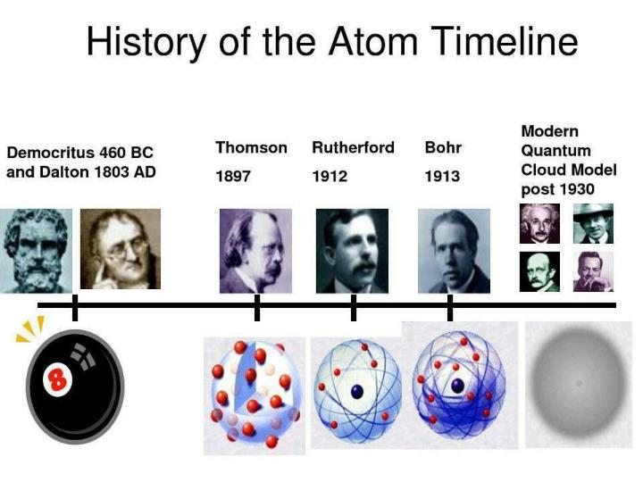Evolution of the atom (drawings)