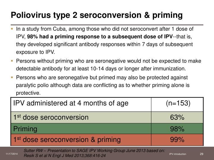 Poliovirus type 2