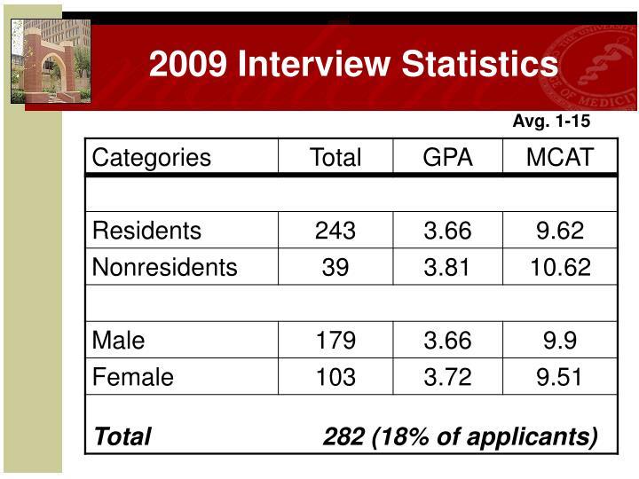 2009 Interview Statistics