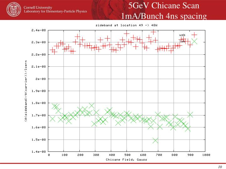 5GeV Chicane Scan 1mA/Bunch 4ns spacing