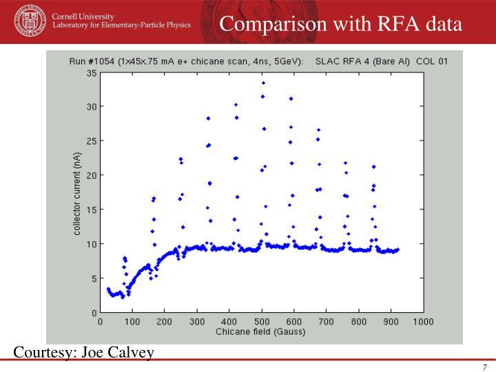 Comparison with RFA data