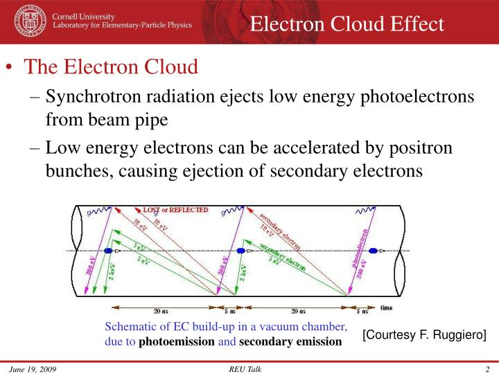 Electron Cloud Effect