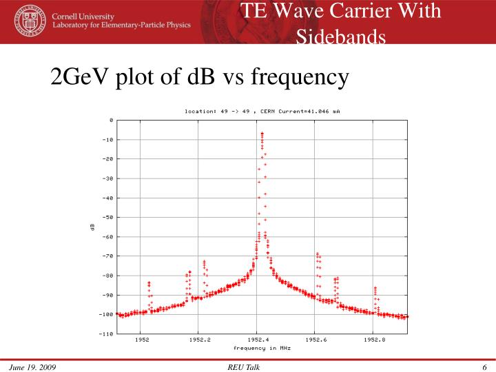 TE Wave Carrier With Sidebands
