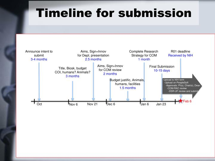 Timeline for submission