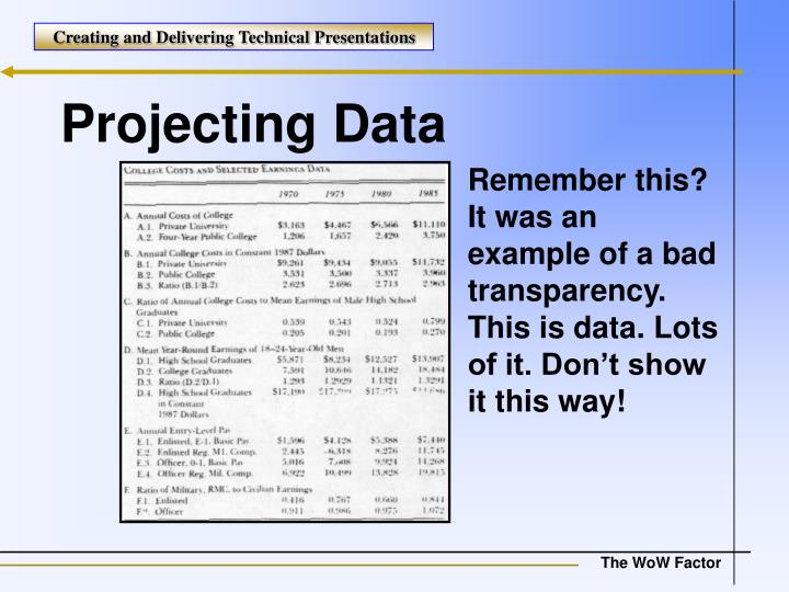Projecting Data