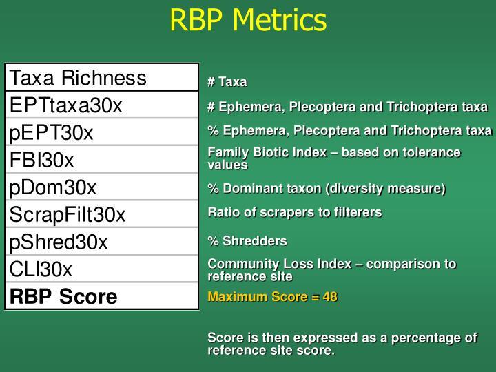 RBP Metrics