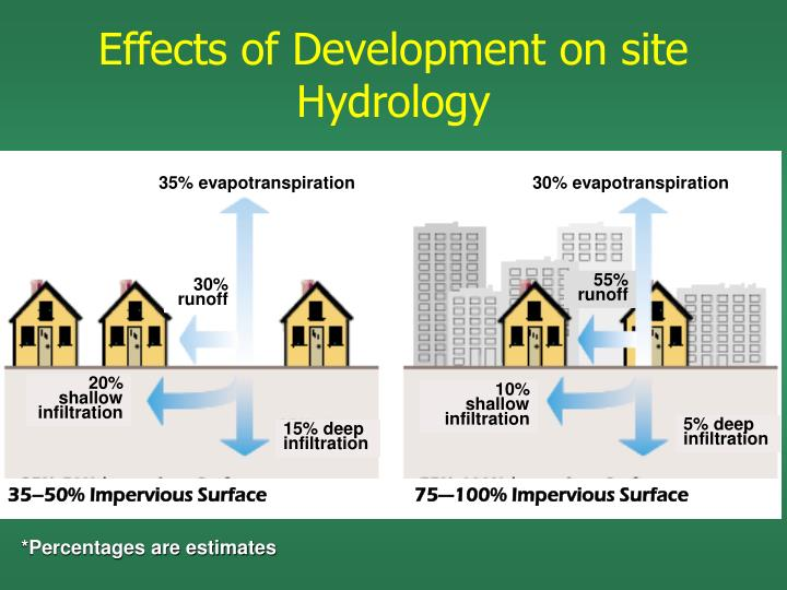 Effects of Development on site Hydrology