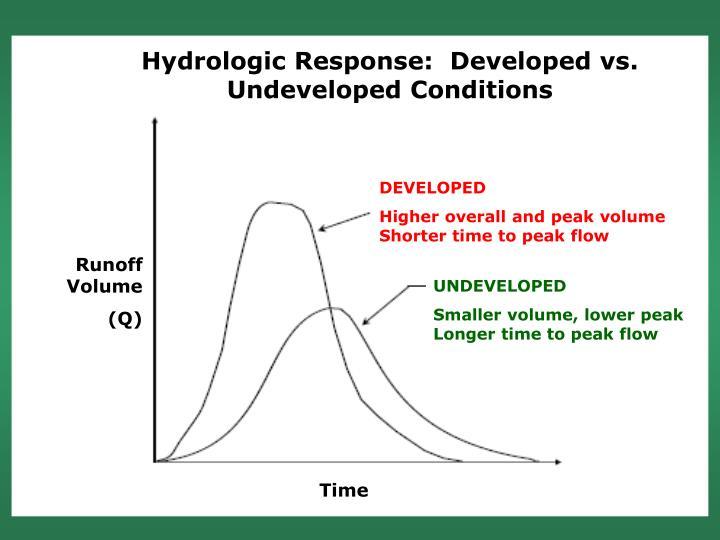 Hydrologic Response:  Developed vs. Undeveloped Conditions