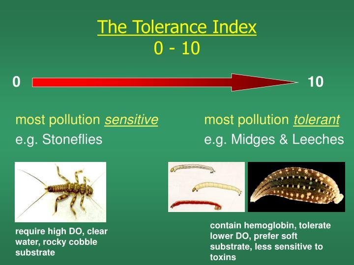 The Tolerance Index