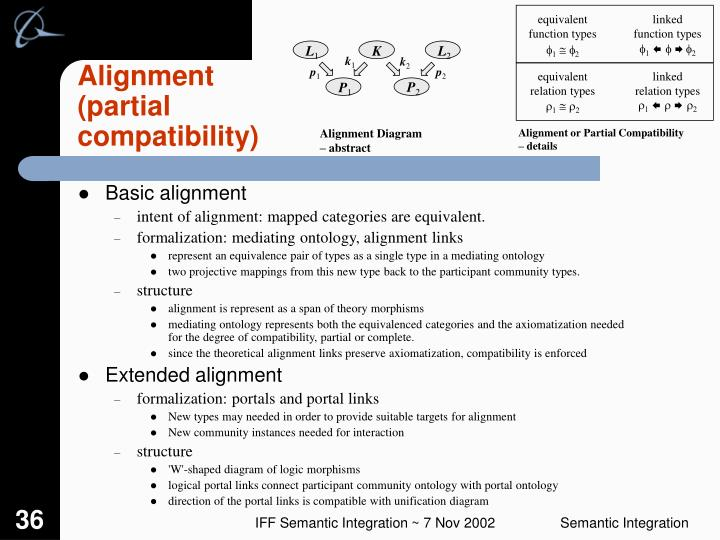 Alignment Diagram – abstract