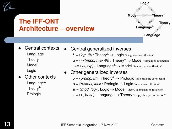 Central contexts